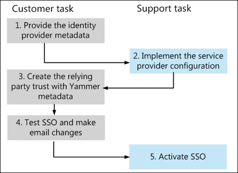 Enable SSO Yammer