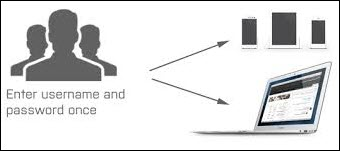 Single Sign-On in Yammer