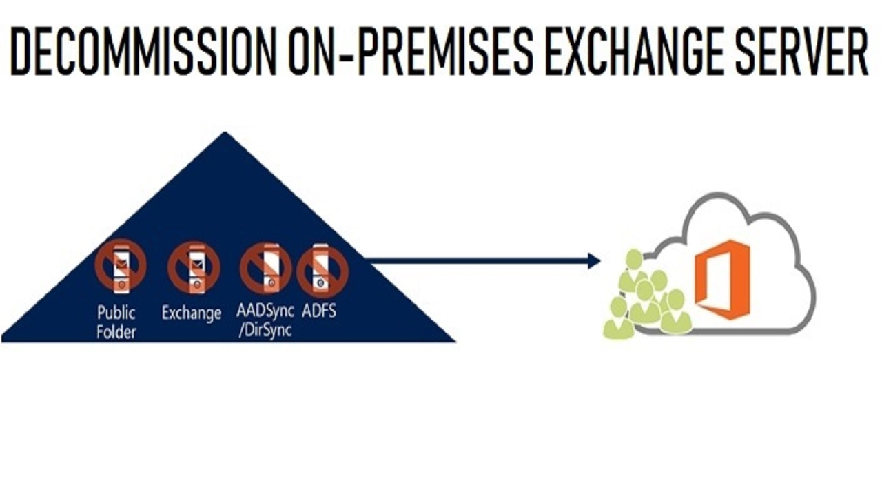 decomission on premises exchange server